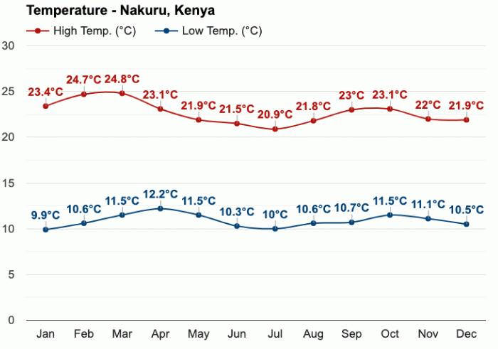 Národní park Lake Nakuru - teploty