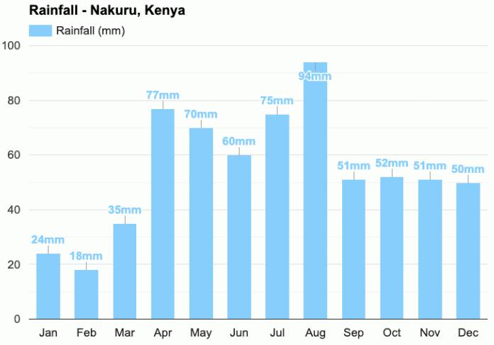 Národní park Lake Nakuru - srážky