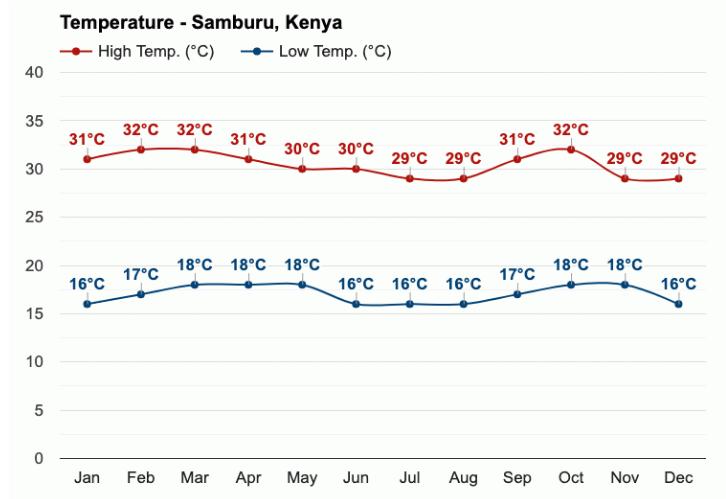 Národní park Samburu - teploty