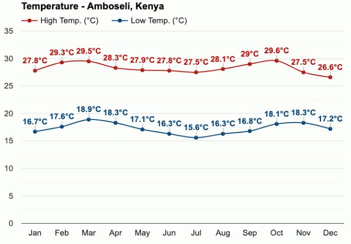 Teploty v národním parku Amboseli v průběhu roku