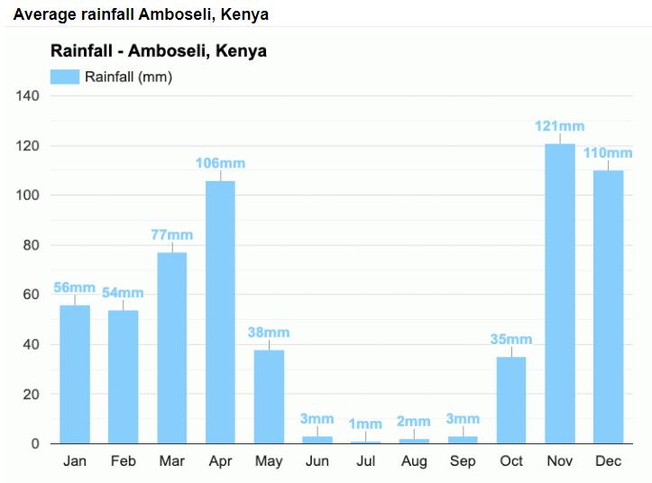 Srážky v národním parku Amboseli v průběhu roku