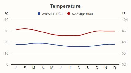 Teploty v národním parku Tsavo West v průběhu roku