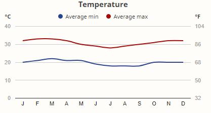 Teploty v národním parku Tsavo East v průběhu roku