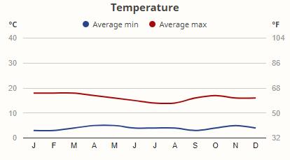 Teploty v národním parku Aberdare v průběhu roku