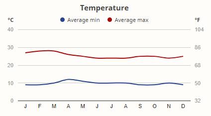 Průměrné denní a noční teploty v Keni v průběhu roku
