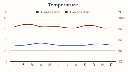 Teploty v národním parku Buffalo Springs v průběhu roku